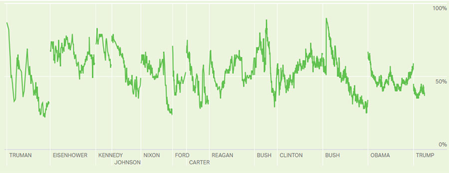 Gallup Presidential approval ratings