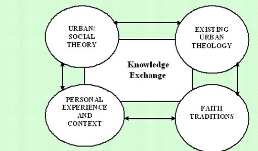 Diagram showing the work of the Birmigham Urban Theology Forum