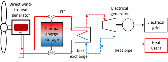 Illustrative diagram of the system being developed by Yi-Chung Chen