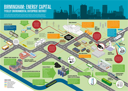 Tyseley Energy Park (TEP) infographic of the site