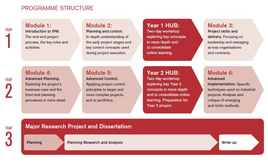 A graphic showing the Industrial Project Management module path / year