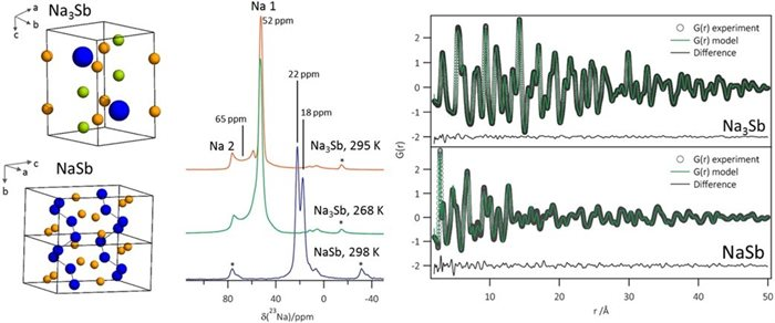 Tracking Sodium-Antimonide Phase Transformations in Sodium-Ion Anodes