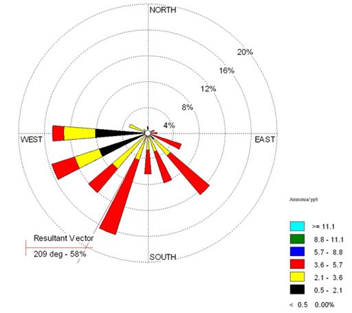 Wind rose analysis of ammonia levels in Birmingham