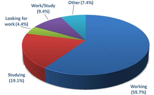Geography and Planning undergraduate employability 2012-13