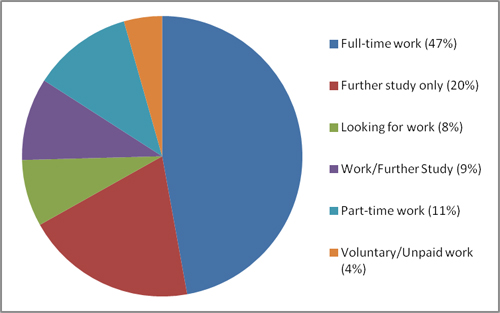 UG GEES employability data 2010-11