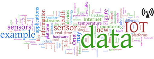 Internet of Things word cloud (Image reproduced from Swan (2012)