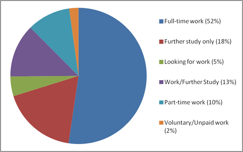 Psychology UG employability data 2010-11