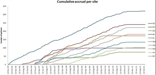 Cumulative Accrual Data