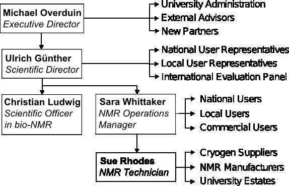 Diagram of the HWB-NMR management structure
