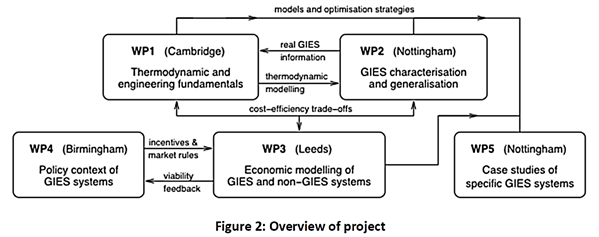GEIS Workpackages