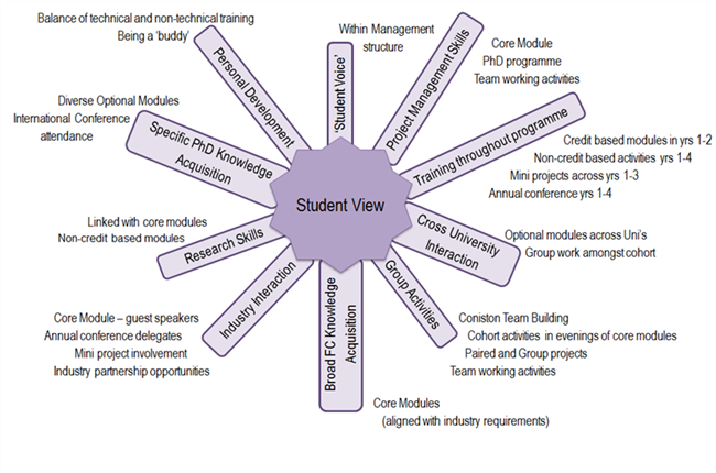 Student centred approach