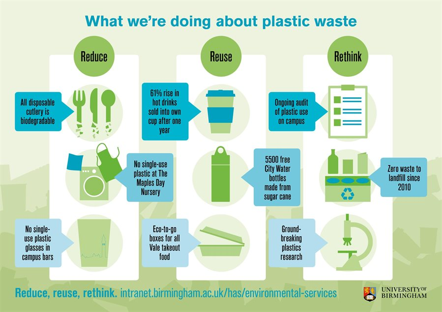 What we're doing about plastic waste