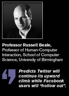 Professor Russell Beale predicts Twitter will continue its upward climb while Facebook users will hollow out