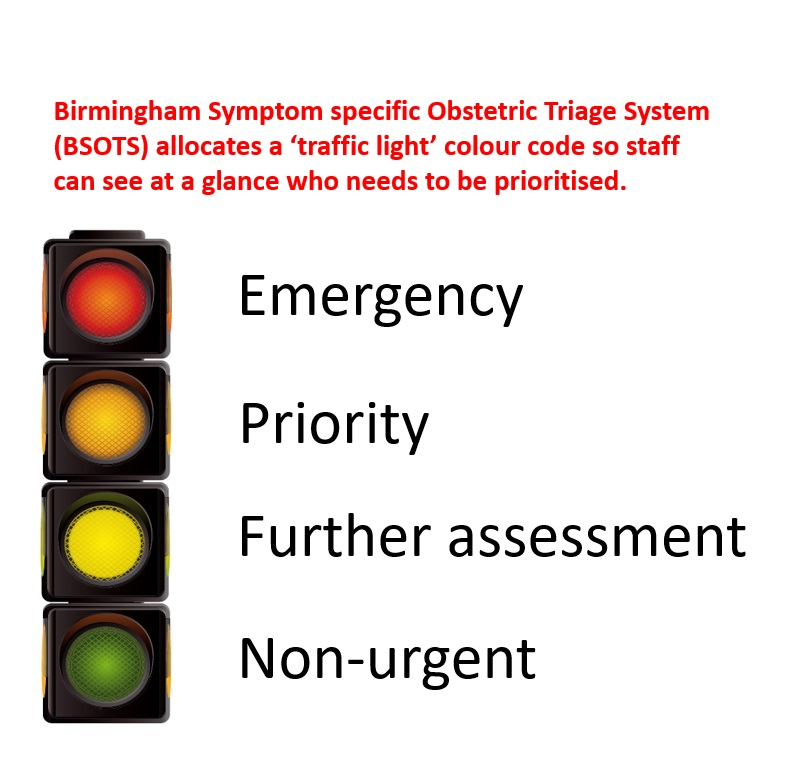Image demonstrating the Birmingham Symptom specific Obstetric Triage System (BSOTS)