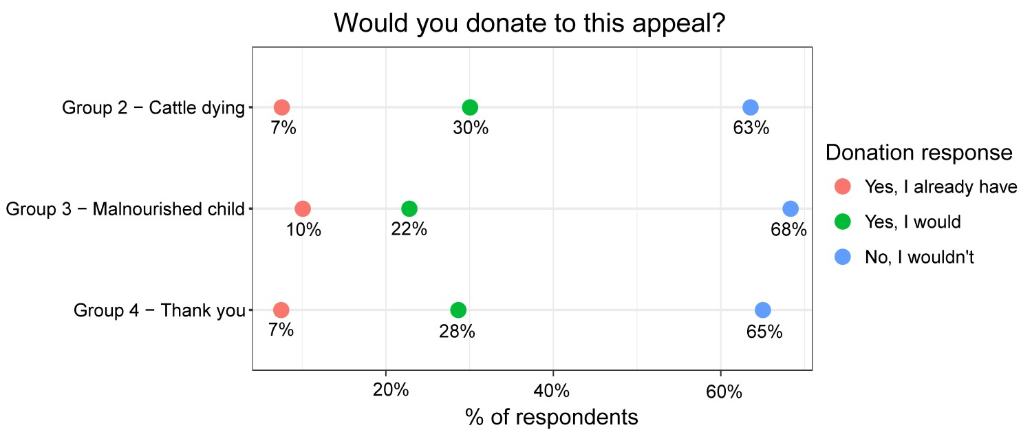 Graph showing how those exposed to the three different images responded with a donation.