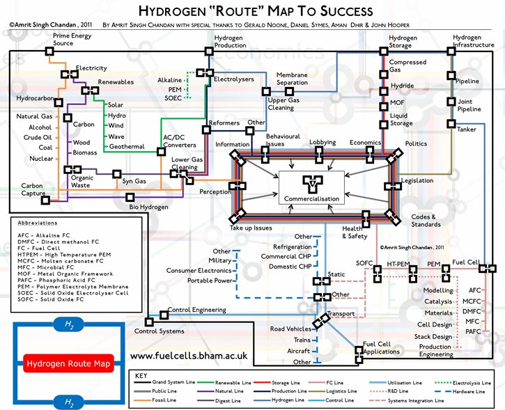Hydrogen fuel cells route map