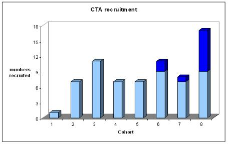 EngD recruitment profile graph