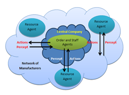 Intelligent Manufacturing Systems Advanced Manufacturing