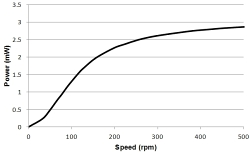 Figure 3. (a) Measurement of generator output power; (b) output vs. half weight rotation speed