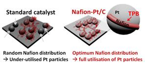 Publications - Nanoengineering and Surface Chemistry - Formulation