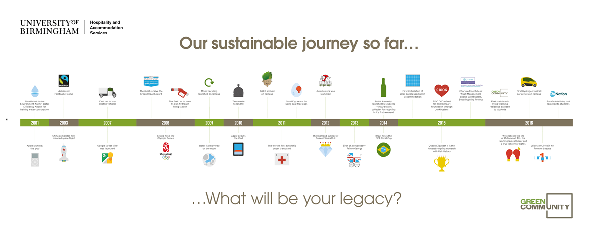 Sustainable Journey Timeline