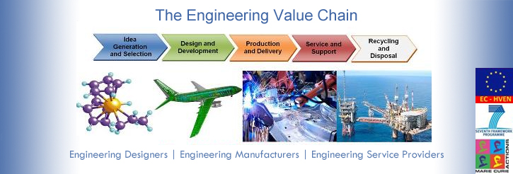 Engineering Value Chain