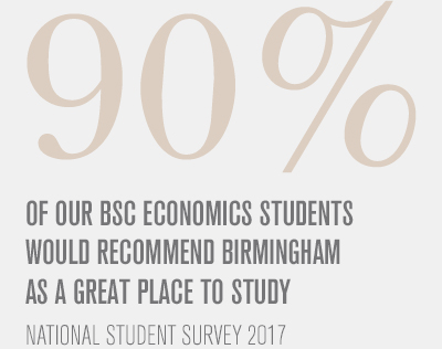 90% of our Economics BSc students would recommend us as a great place to study (NSS 2017)