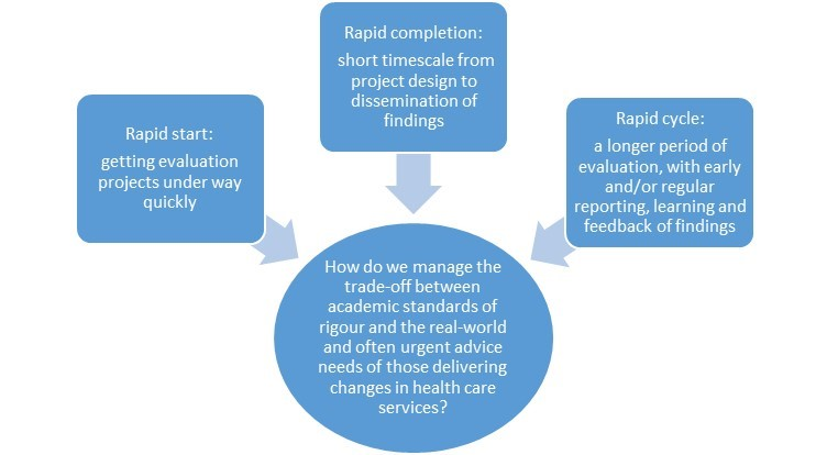 a flow chart of rapid evaluations