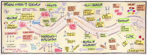 Graphic recording from the INVOLVE event, part of the ESRC's Festival of Social Science