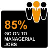 85% of students go on to managerial jobs