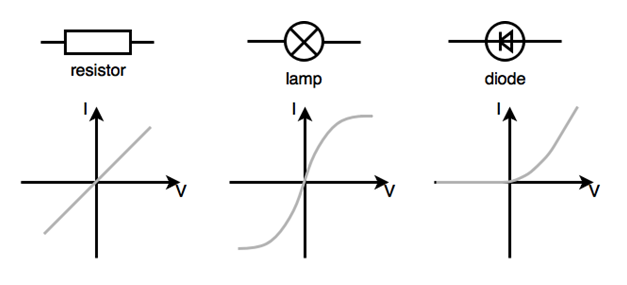 physics - electrical properties