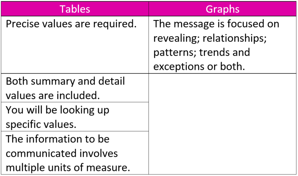 When to use a table and when to use a graph